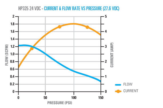 HP325 12V Graph
